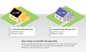 Zonnepanelen met de hoogste efficiëntie