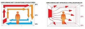 infrarood-verwarming